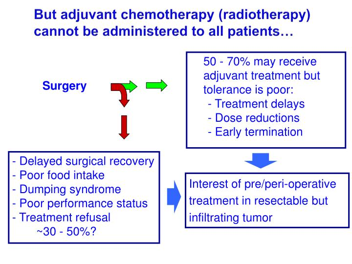 But adjuvant chemotherapy (radiotherapy) cannot be administered to all patients…