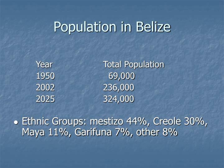 Population in Belize