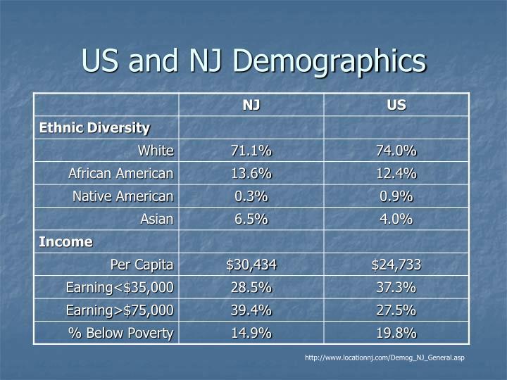 US and NJ Demographics