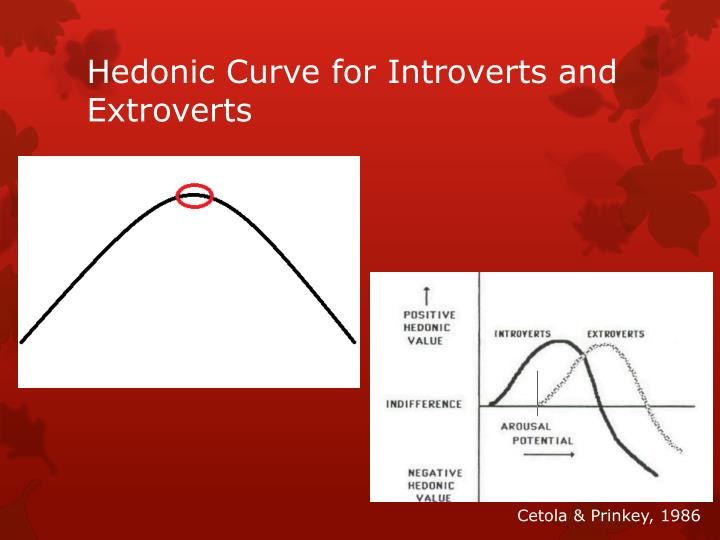 Hedonic Curve for Introverts and Extroverts