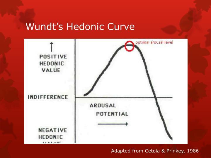 Wundt's Hedonic Curve