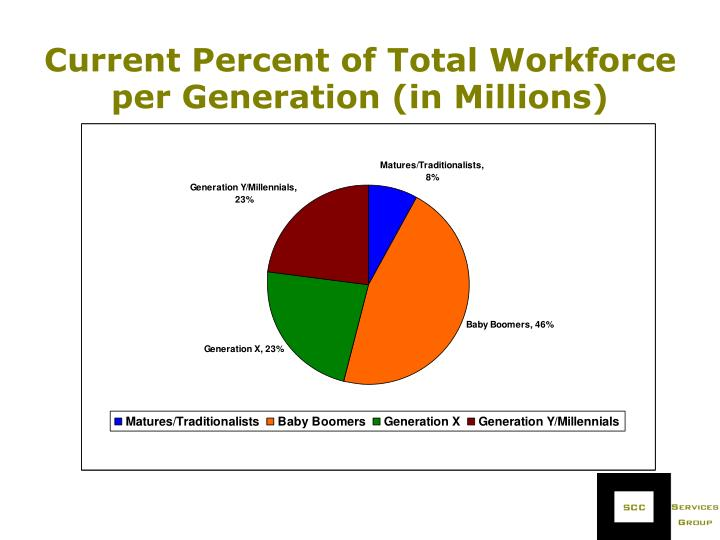 Current Percent of Total Workforce