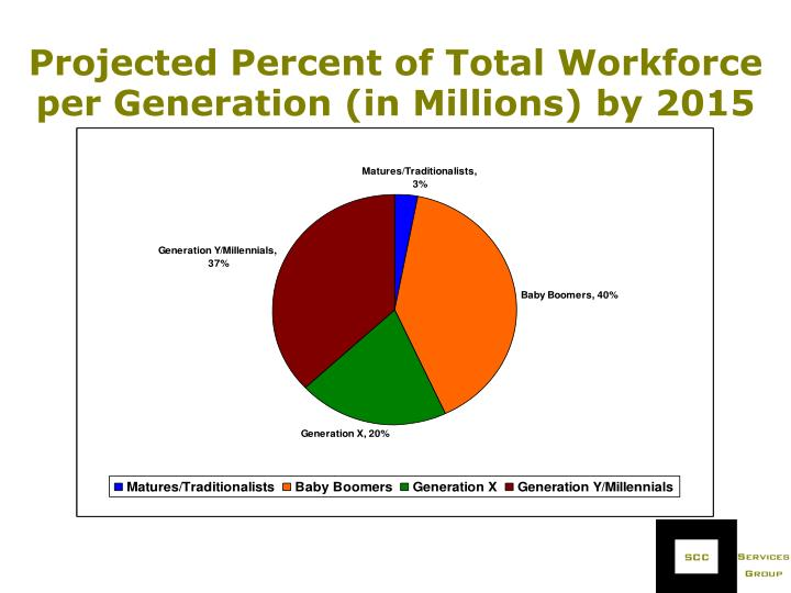 Projected Percent of Total Workforce