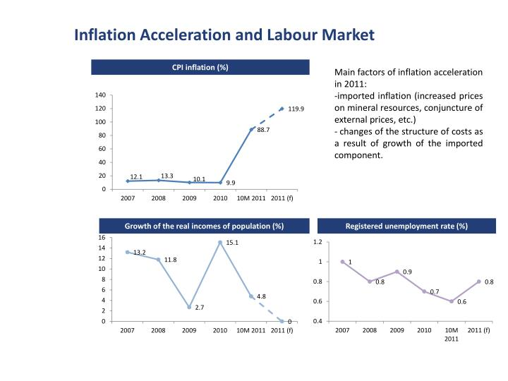 Inflation Acceleration and Labour Market