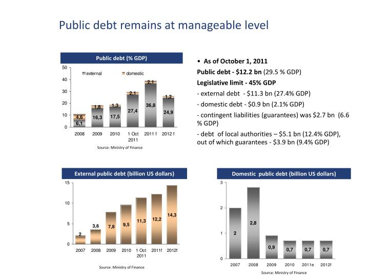Public debt remains at manageable level