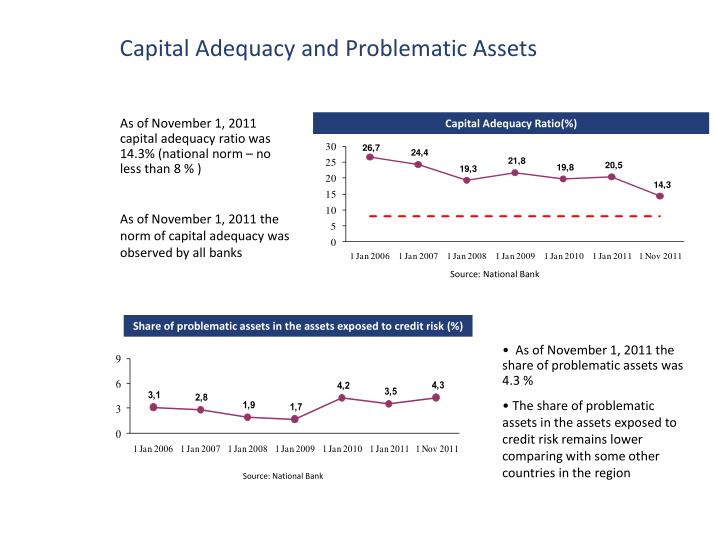 Capital Adequacy and Problematic Assets