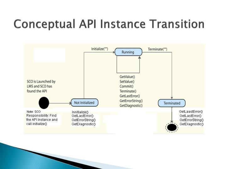 Conceptual API Instance Transition