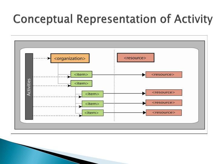 Conceptual Representation of Activity