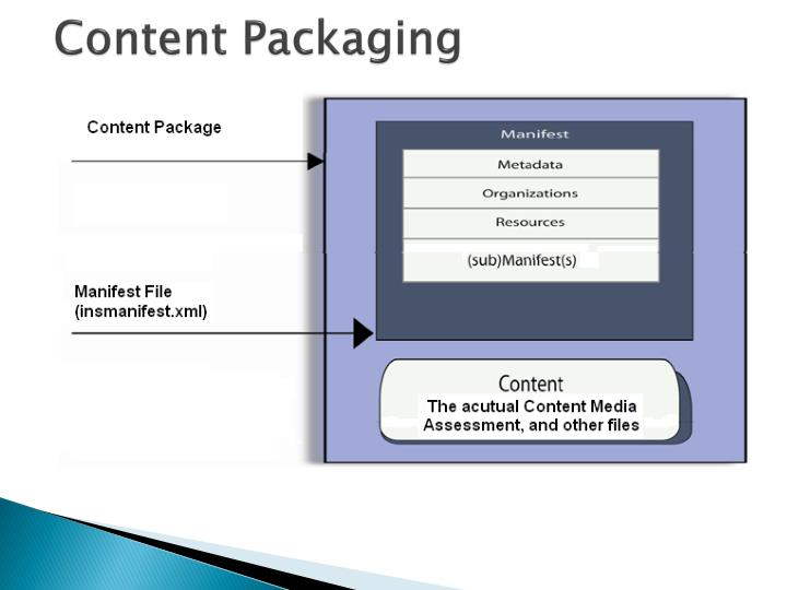 Content Packaging