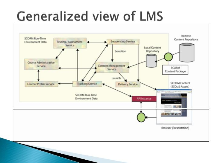 Generalized view of LMS