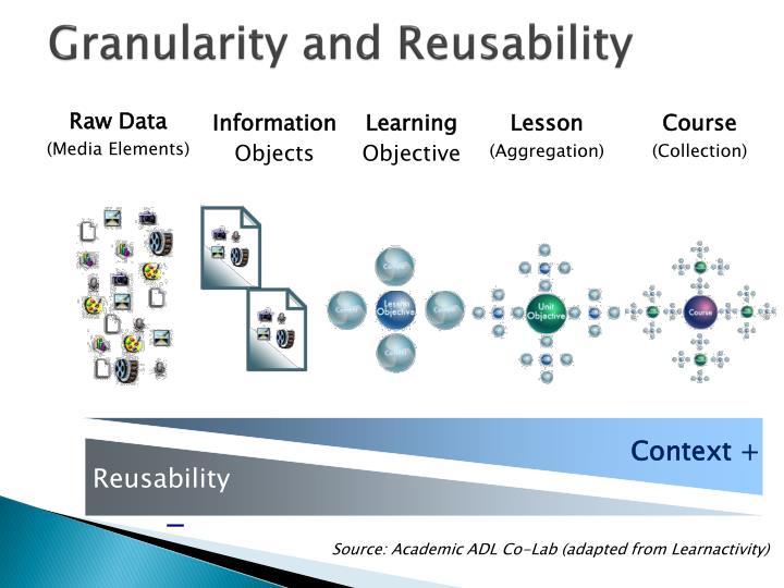 Granularity and Reusability