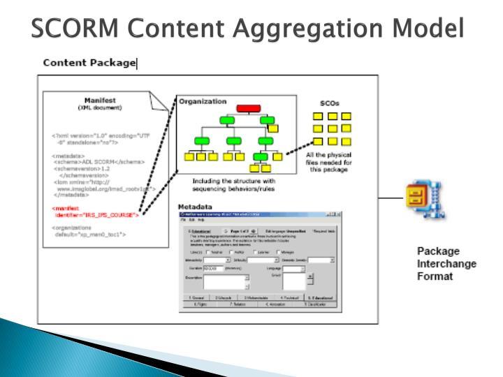 SCORM Content Aggregation Model