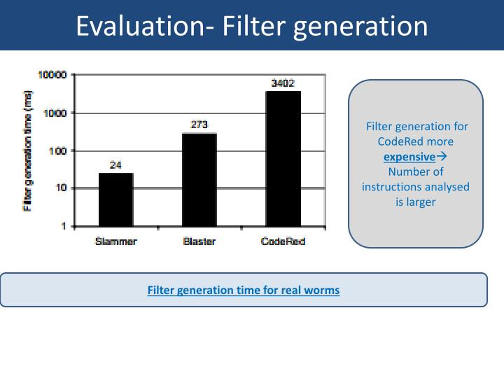 Evaluation- Filter generation