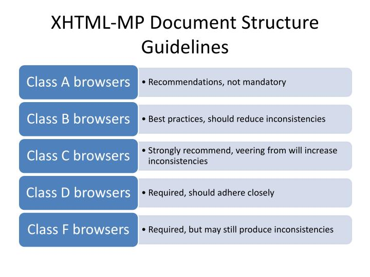 XHTML-MP Document Structure Guidelines