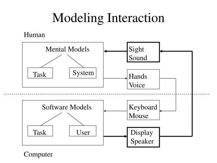 Modeling Interaction
