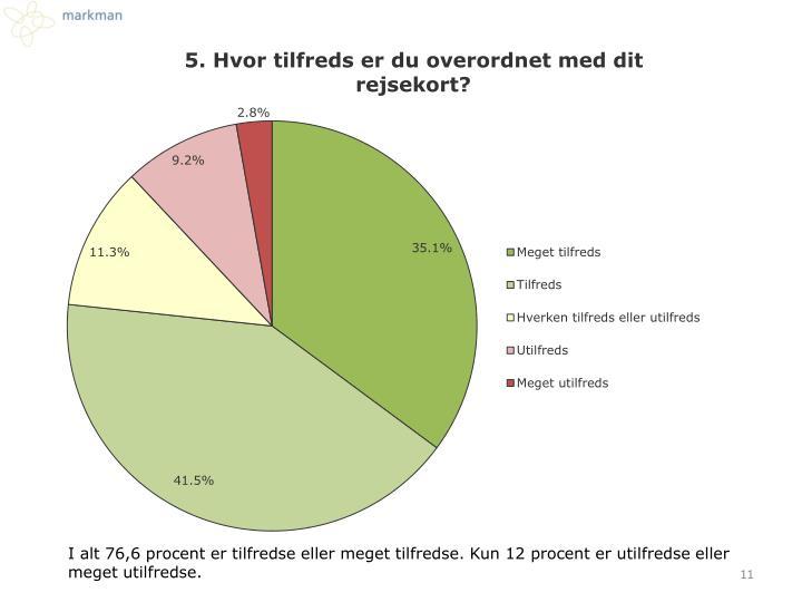 I alt 76,6 procent er tilfredse eller meget tilfredse. Kun 12 procent er utilfredse eller meget utilfredse.