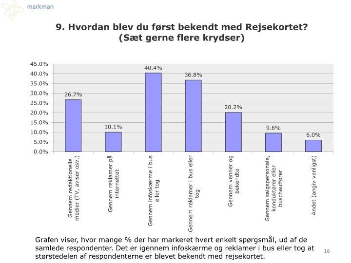 Grafen viser, hvor mange % der har markeret hvert enkelt spørgsmål, ud af de samlede respondenter. Det er igennem infoskærme og reklamer i bus eller tog at størstedelen af respondenterne er blevet bekendt med rejsekortet.