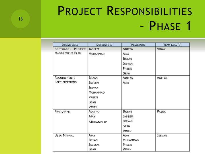 Project Responsibilities – Phase 1