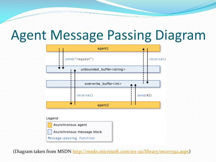Agent Message Passing Diagram