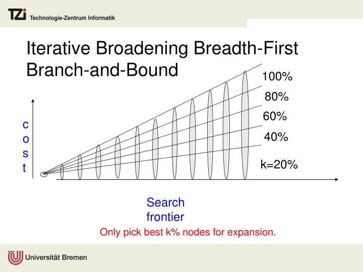 Iterative Broadening Breadth-First Branch-and-Bound