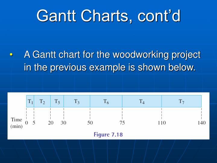 Gantt Charts, cont'd