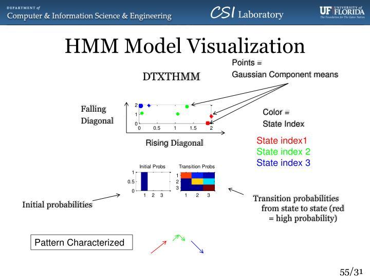 HMM Model Visualization