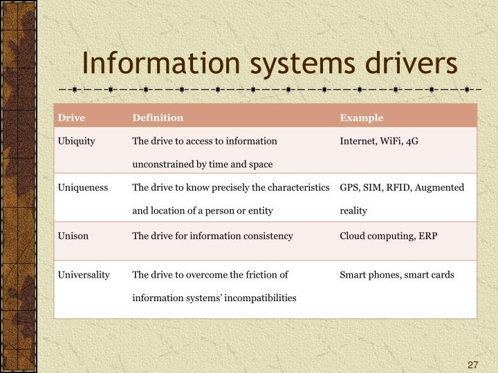 Information systems drivers