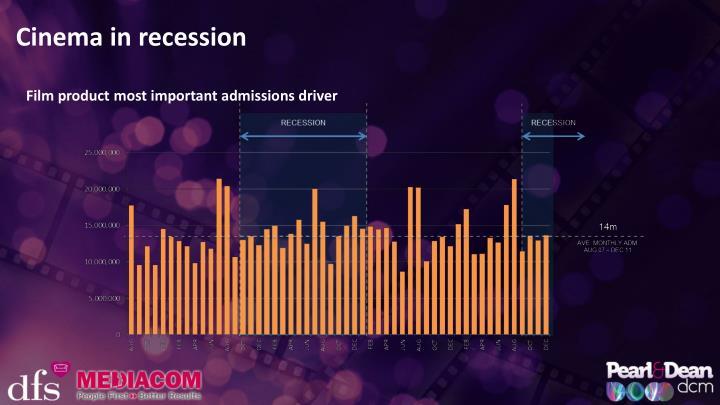 Cinema in recession