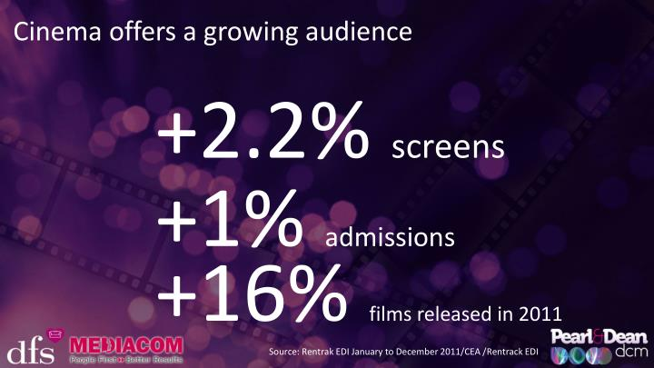 Cinema offers a growing audience