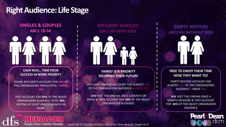 Right Audience: Life Stage