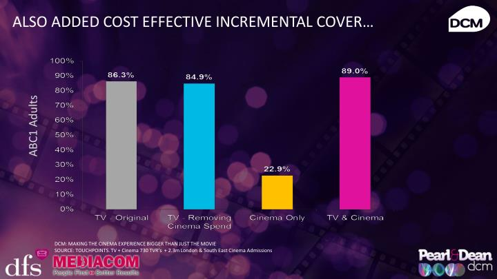 ALSO ADDED COST EFFECTIVE INCREMENTAL COVER…