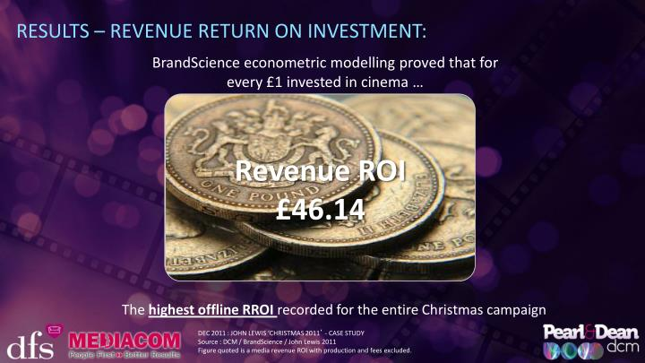 RESULTS – REVENUE RETURN ON INVESTMENT: