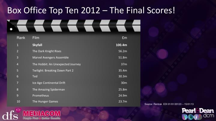 Box Office Top Ten 2012 – The Final Scores!