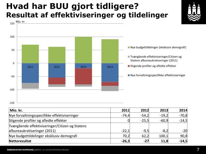 Hvad har BUU gjort tidligere?