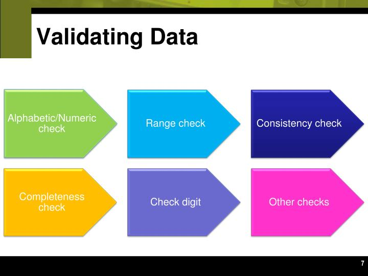 Validating Data