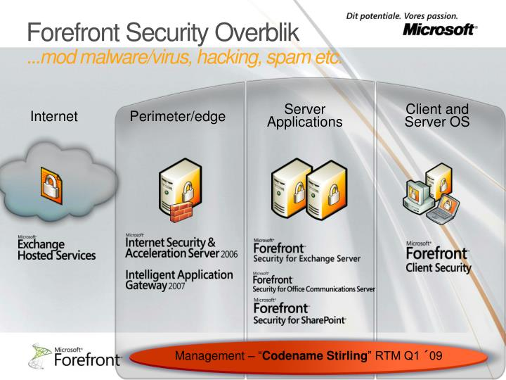 Forefront Security Overblik