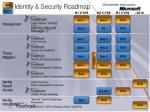 identity security roadmap