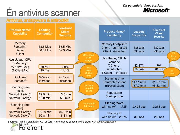 Én antivirus scanner