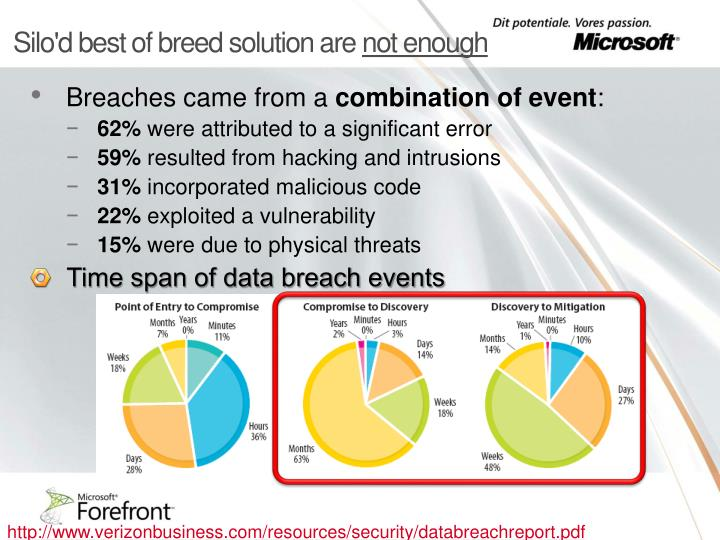 Silo'd best of breed solution are
