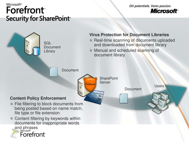 Virus Protection for Document Libraries