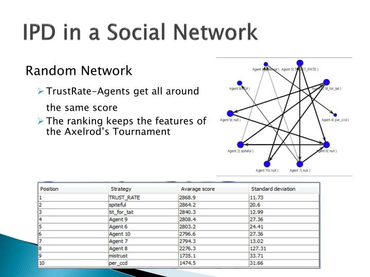 IPD in a Social Network