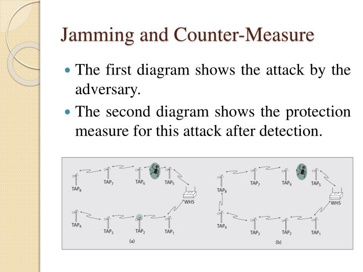Jamming and Counter-Measure