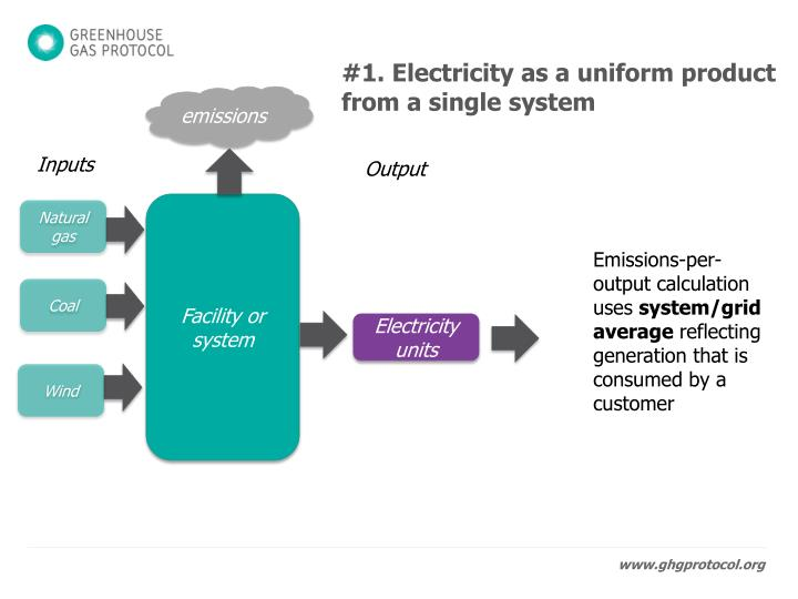 #1. Electricity as a uniform product from a single system