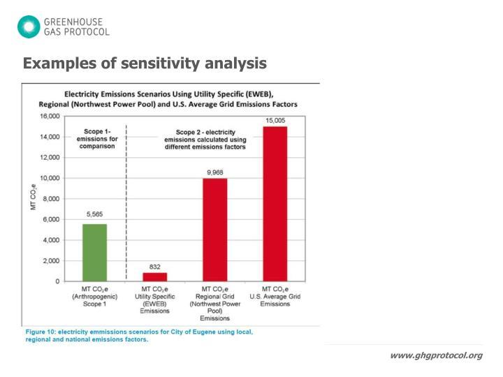 Examples of sensitivity analysis