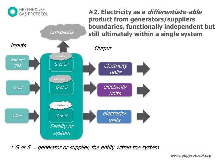 #2. Electricity as a