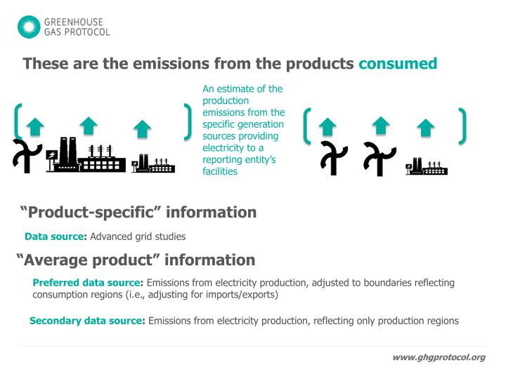 These are the emissions from the products