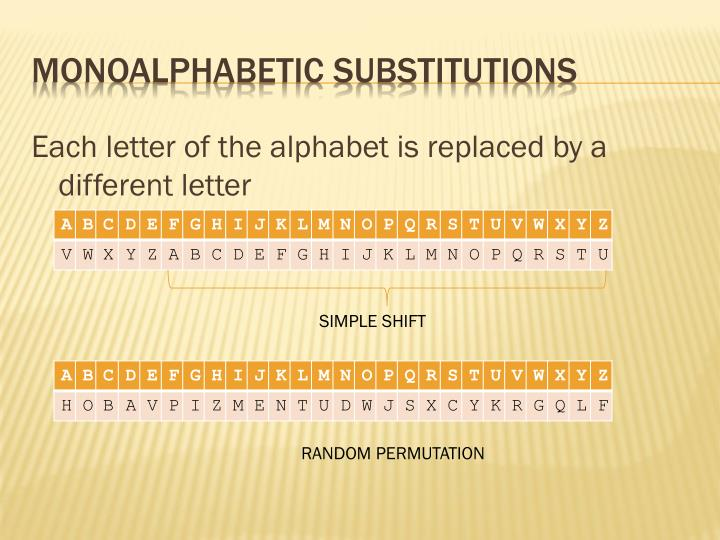 Each letter of the alphabet is replaced by a different letter