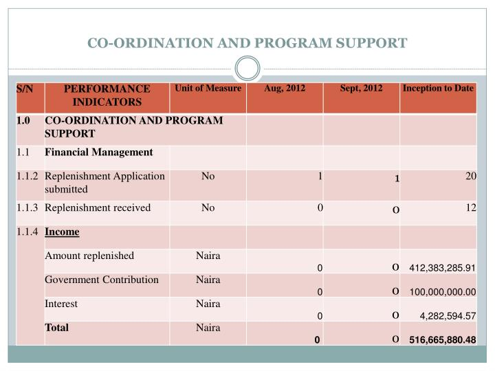 CO-ORDINATION AND PROGRAM SUPPORT