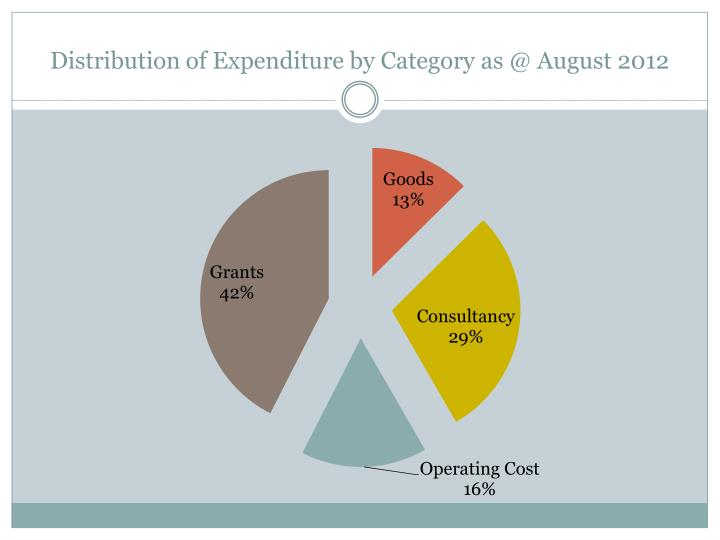 Distribution of Expenditure by Category as @ August 2012