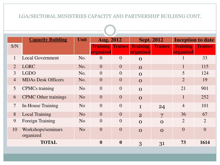 LGA/SECTORAL MINISTRIES CAPACITY AND PARTNERSHIP BUILDING CONT.